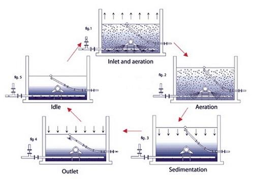 Công nghệ xử lý nước thải bằng vi sinh vật